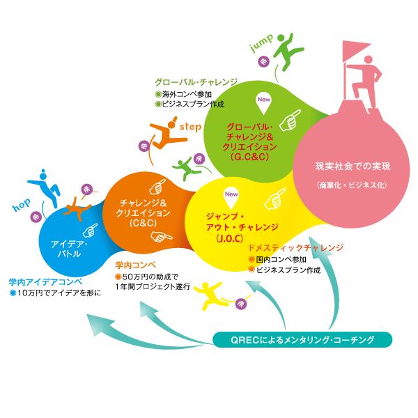 学生イベント関連図